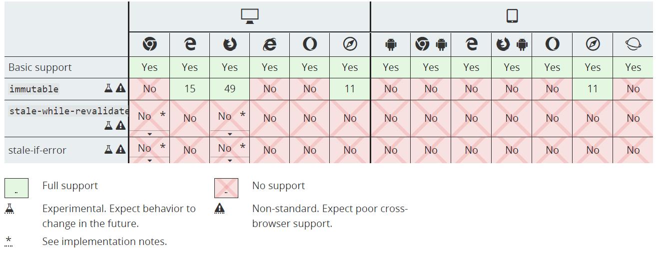Tabella di compatibilità dei browser