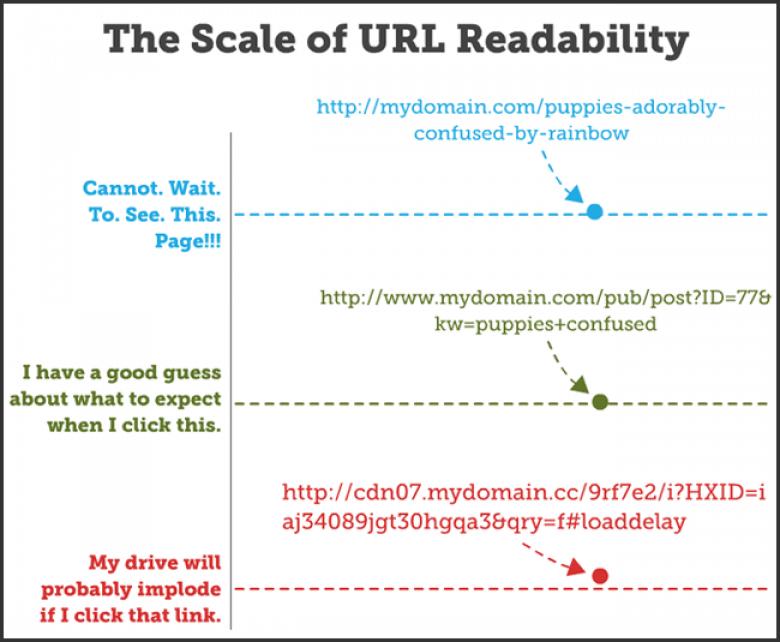Ottimizzare gli URL