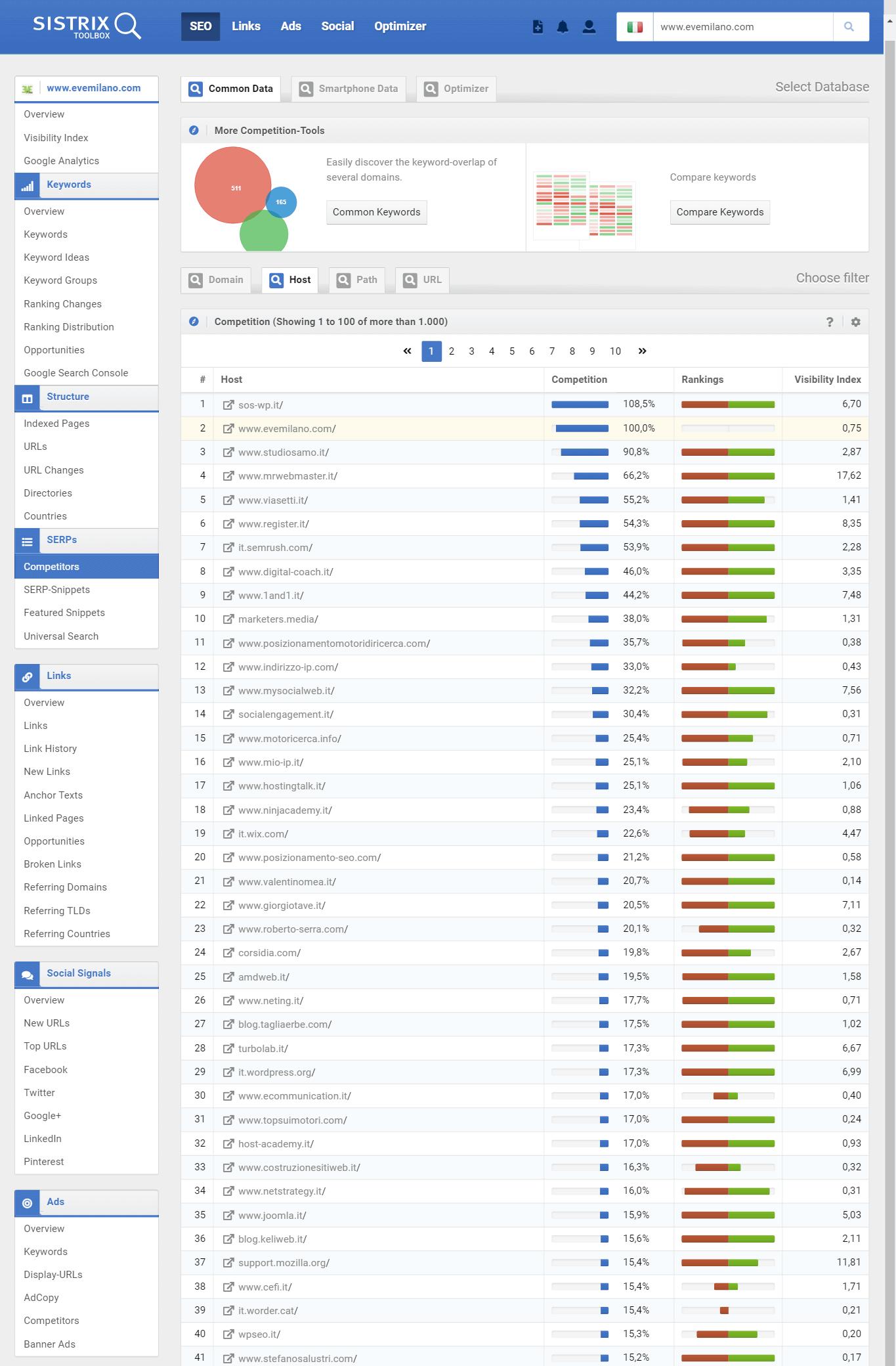 Analisi competitor e SERP