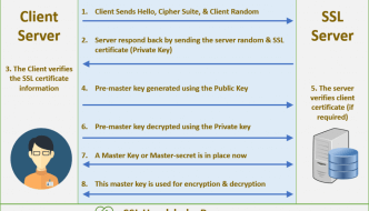 SSL TSL Handshake