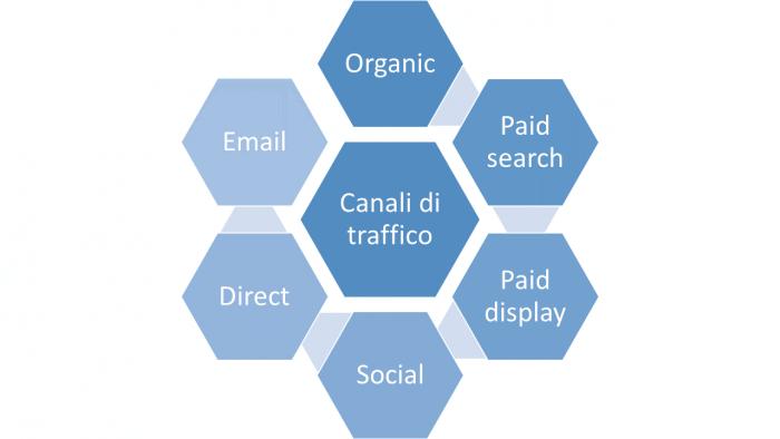 Canali di traffico di un sito internet