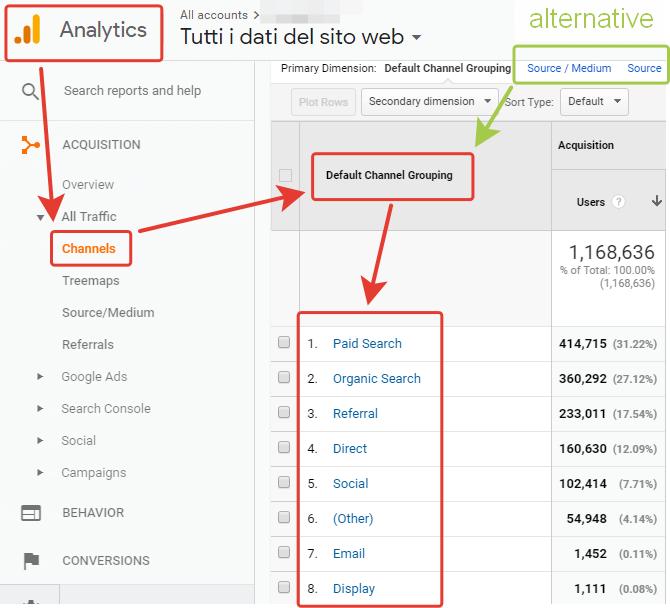 Canali di traffico in Google Analytics