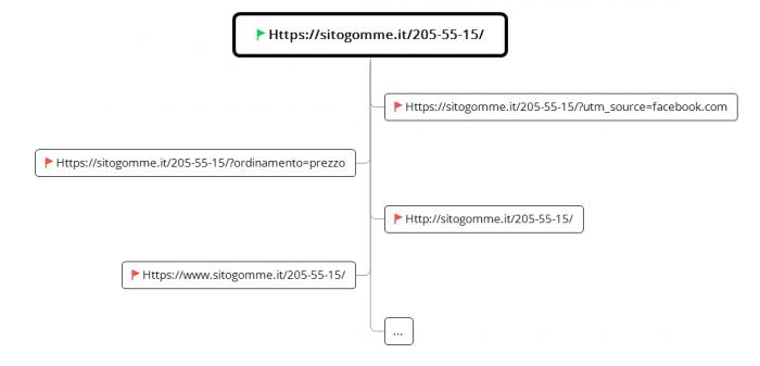 Canonicalizzazione delle pagine web