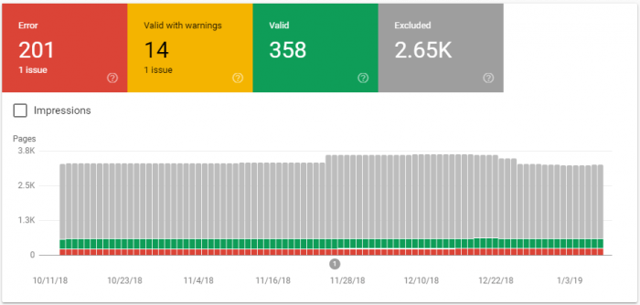 Report della copertura in Google Search Console
