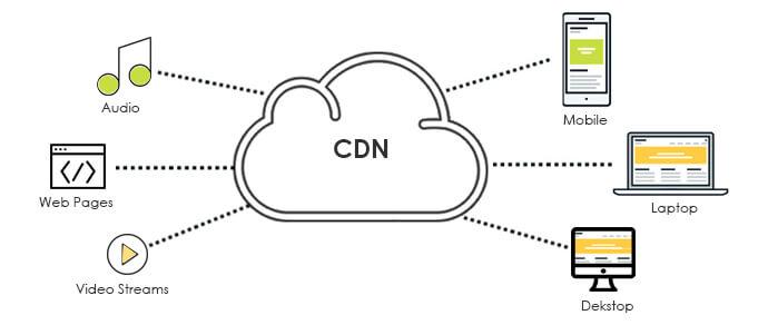 Cos'è una rete CDN
