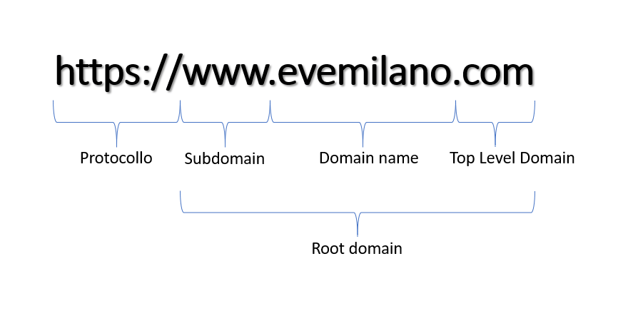 Come valutare la storia di un dominio