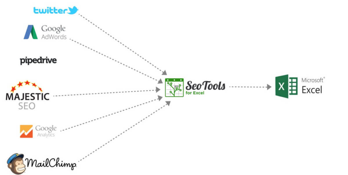 SEOTools for Excel