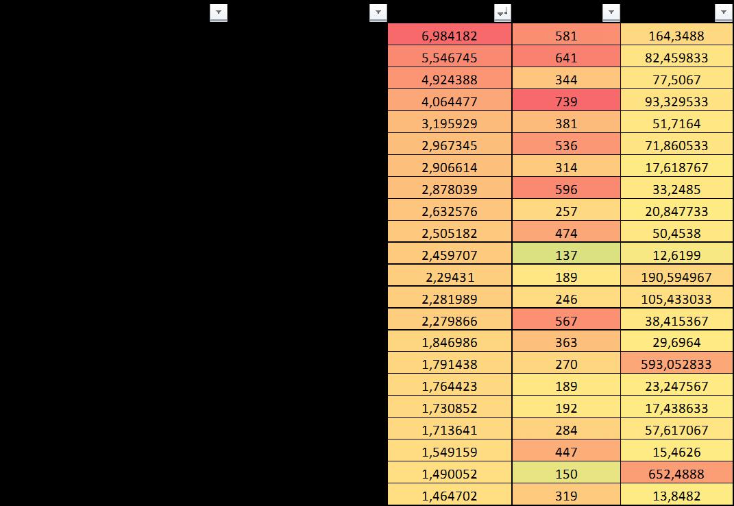Assegnare le categorie a ciascun sito web