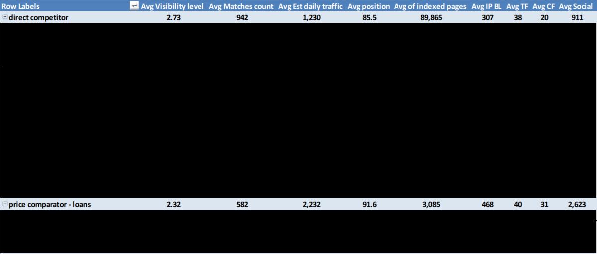 Tabella pivot con i dati di categoria esplosi