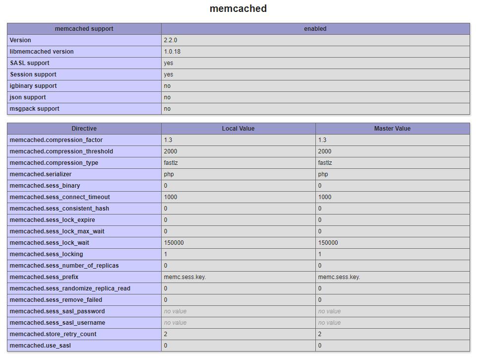 Verificare l'installazione di Memcached