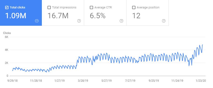 Superare con successo ogni aggiornamento di Google con strategie SEO white-hat