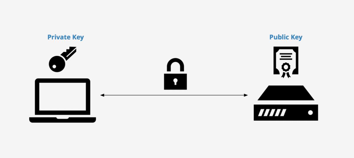 Accedere al server con una chiave pubblica e privata