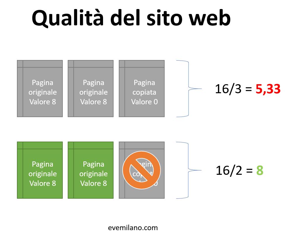 La qualità di un sito web calcolata come media del valore delle sue pagine