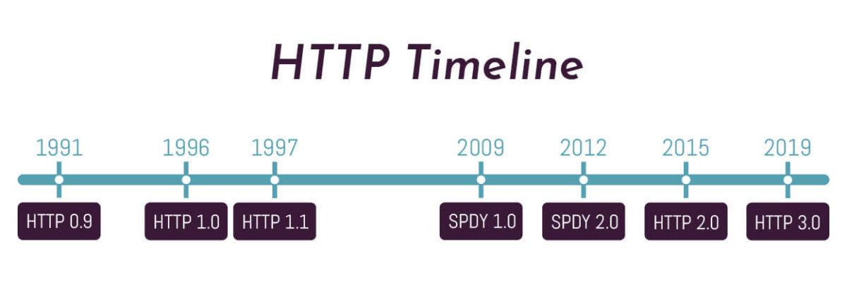 Tutte le versioni del protocollo HTTP
