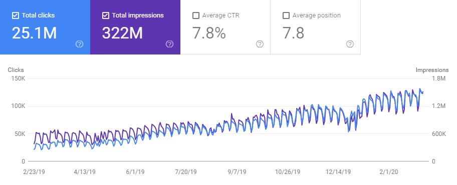 +200% traffico organico in 12 mesi