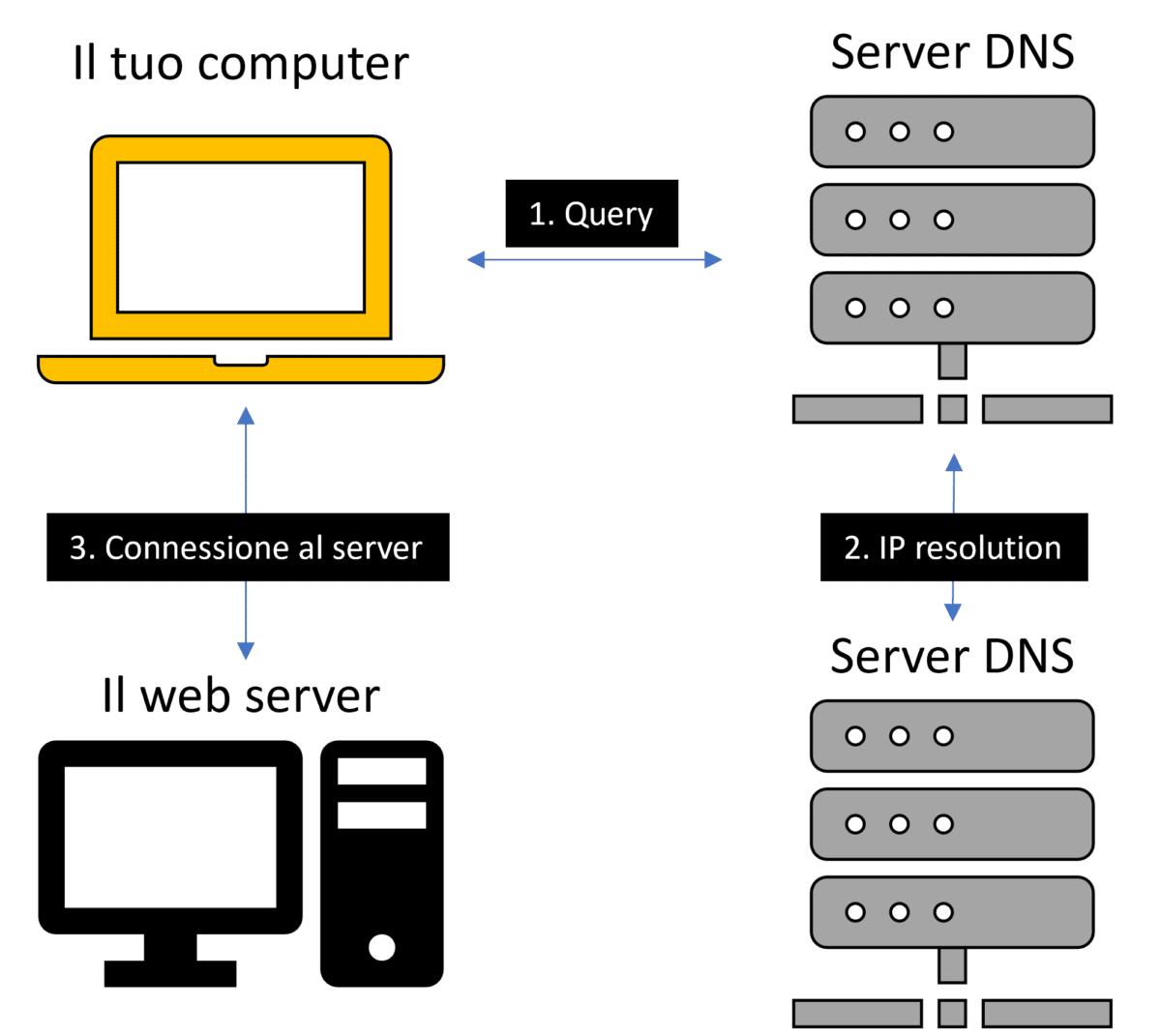 Come funziona un dominio