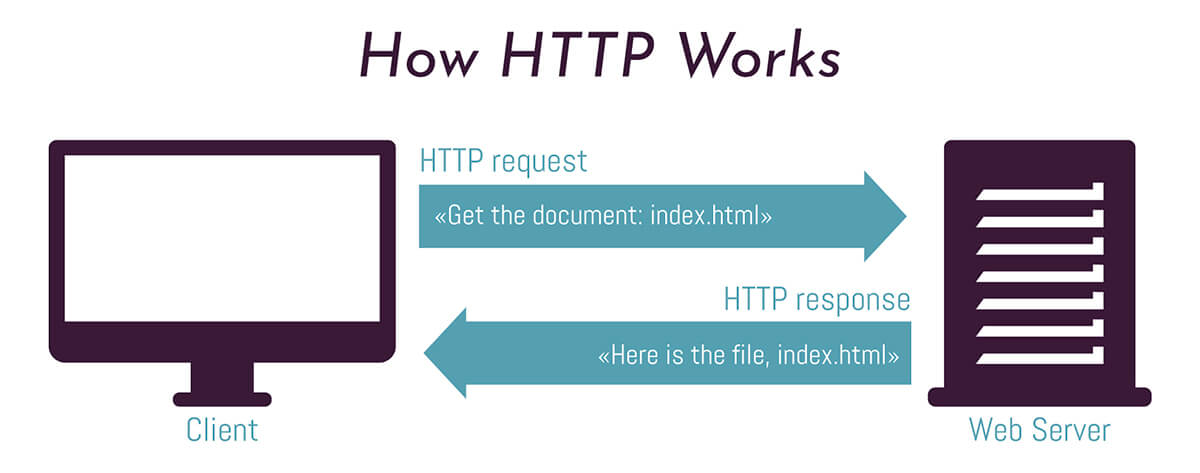 Che cos'è il protocollo HTTP?