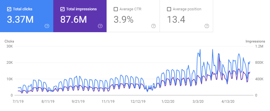 +450% traffico organico in 12 mesi