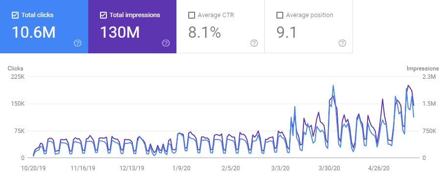 +300% traffico organico in 12 mesi