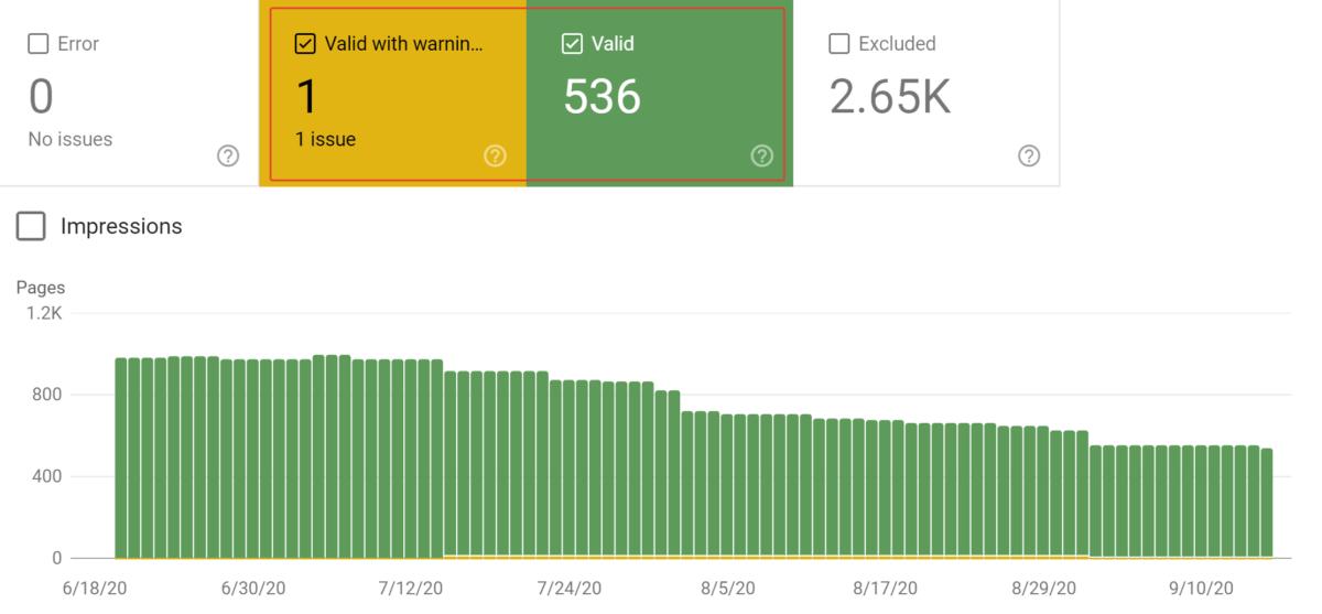 Valore totale delle pagine indicizzate in Google