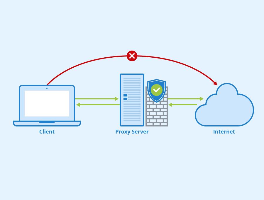 Proxy Server, cos'è e a cosa serve