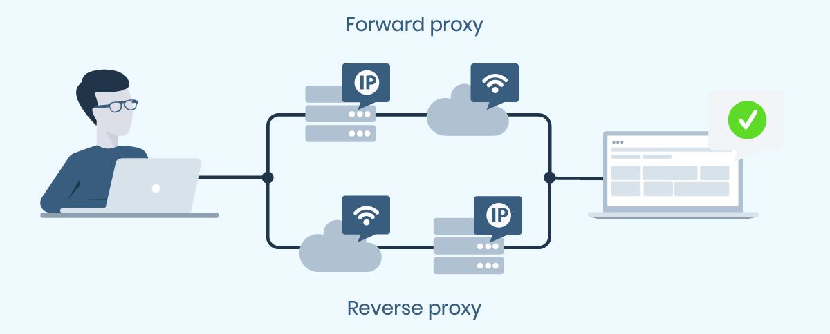 Differenze tra Forward Proxy e Reverse Proxy