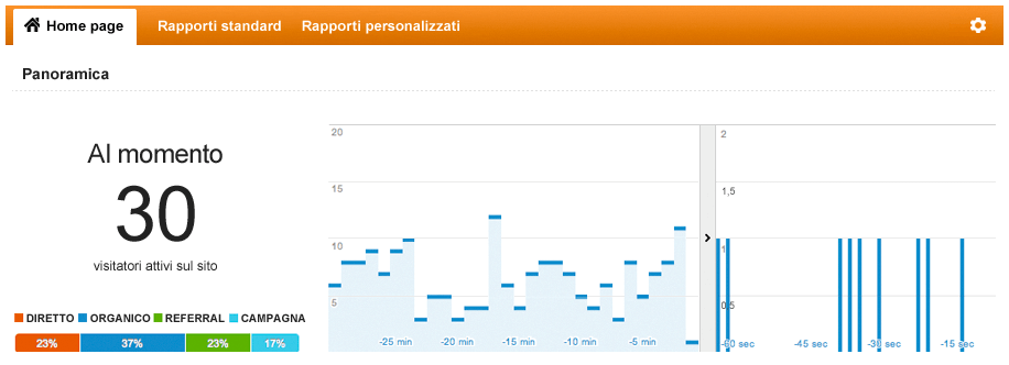 Report di Web Analytics