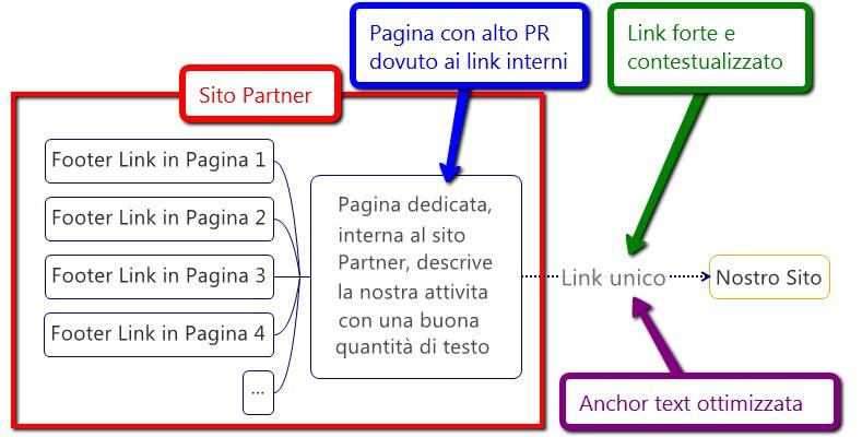 Ottimizzare la struttura dei backlink
